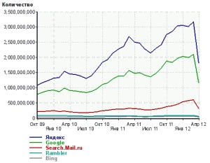 Популярность поисковых систем